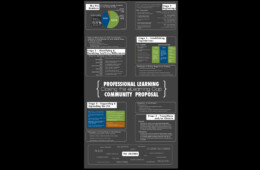 Infographic for PLC Course